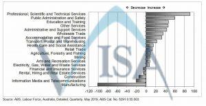 بازار کار استرالیا
