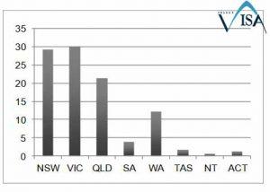 استخدام مهندس عمران در استرالیا