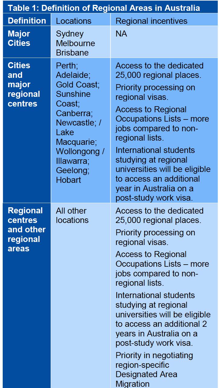 لیست مناطق ۴۹۱ استرالیا