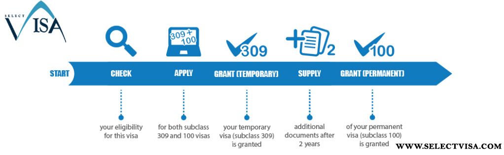 ویزای 309 استرالیا