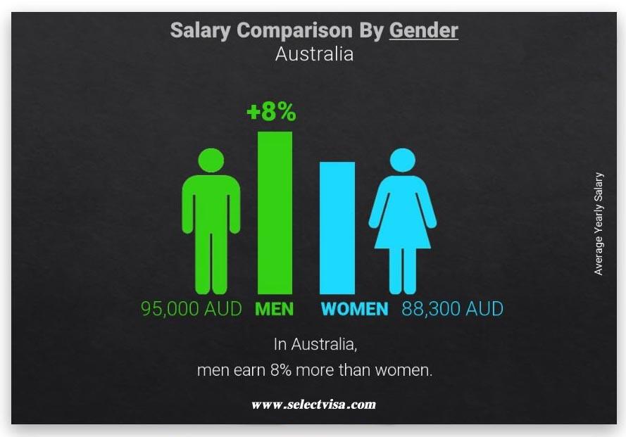 حقوق زنان در استرالیا