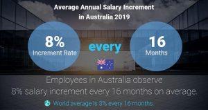 افزایش حقوق در استرالیا
