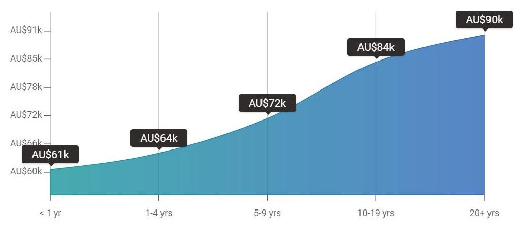 حقوق مهندس نقشه برداری در استرالیا