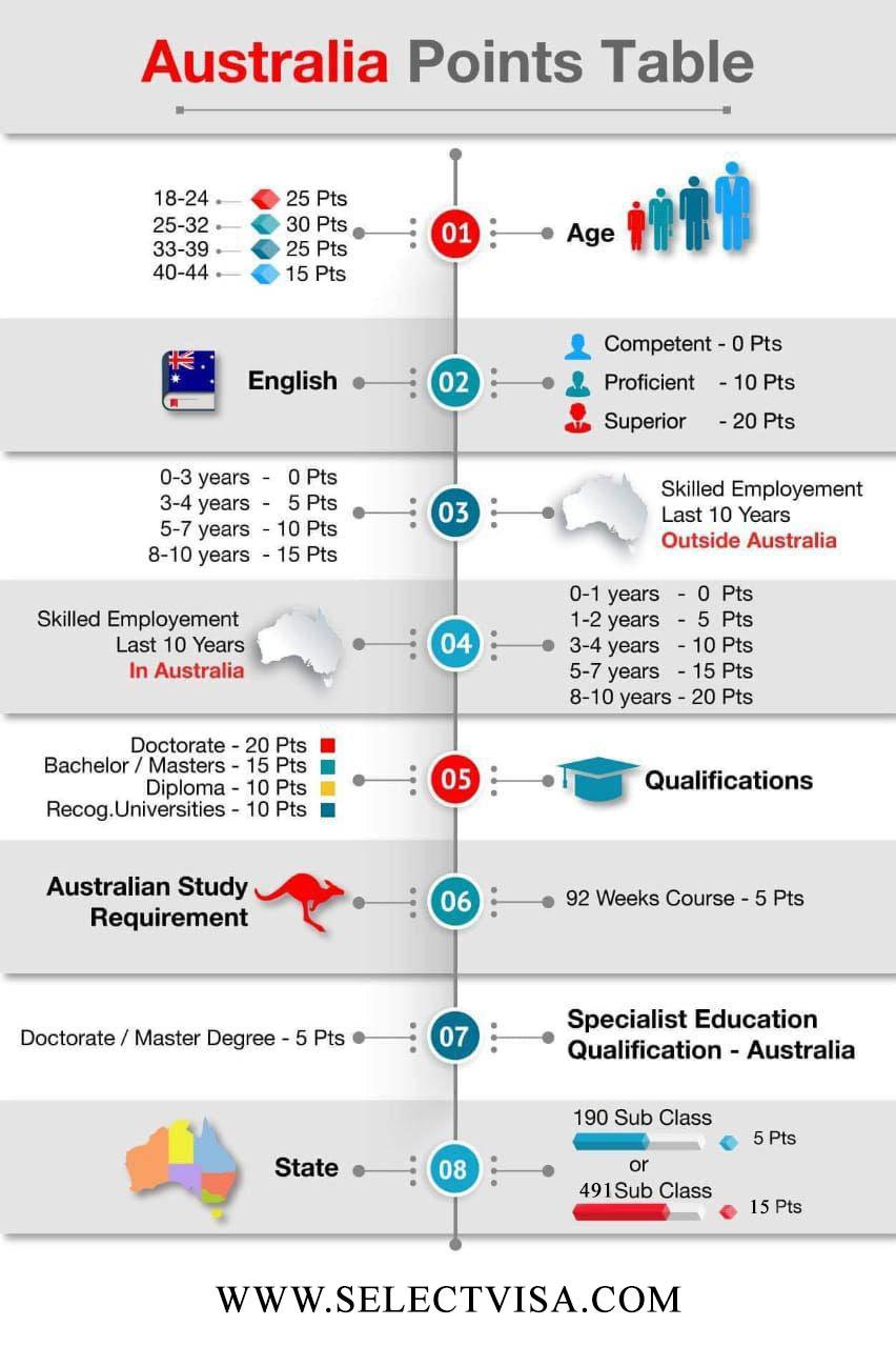 جدول امتیازی ویزای کار استرالیا