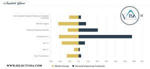 مهاجرت تکنسین برق به استرالیا