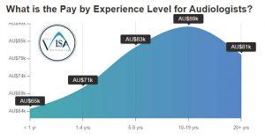 حقوق شنوایی سنجی در استرالیا