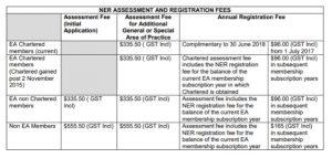 هزینه ثبت نانم در NER استرالیا