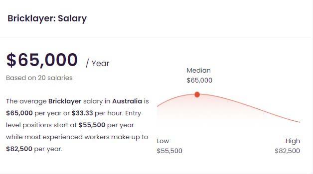 میزان حقوق بنا در استرالیا
