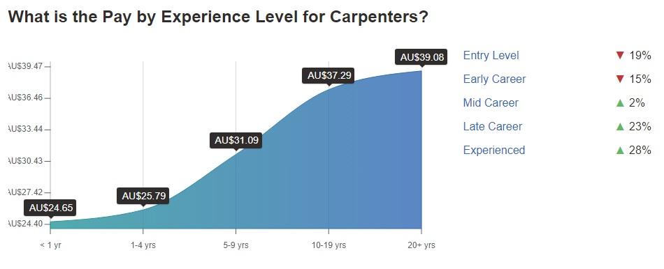 میزان حقوق یک نجار در استرالیا